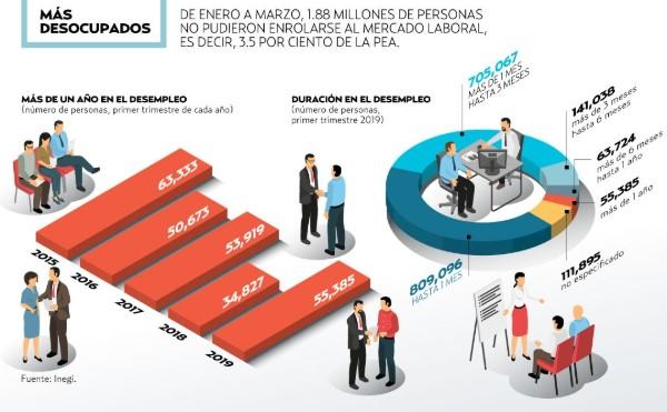 De enero a marzo, 1.88 millones de personas no pudieron enrolarse al mercado laboral. FOTO: ESPECIAL